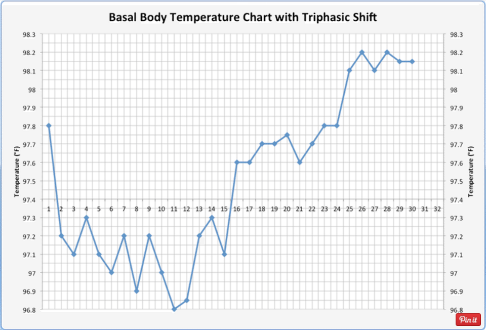 photo regarding Bbt Chart Printable called How towards Identify Being pregnant within Basal Physique Climate Chart