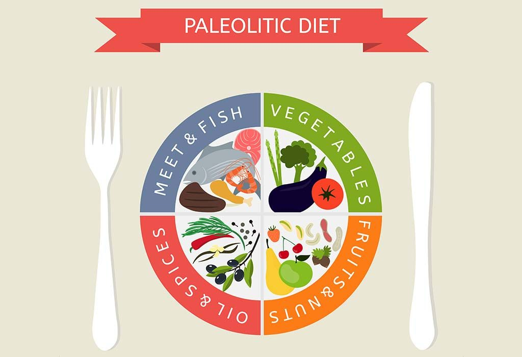 Components of Paleo Diet