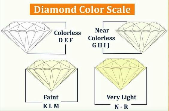 Diamond Colour Grading